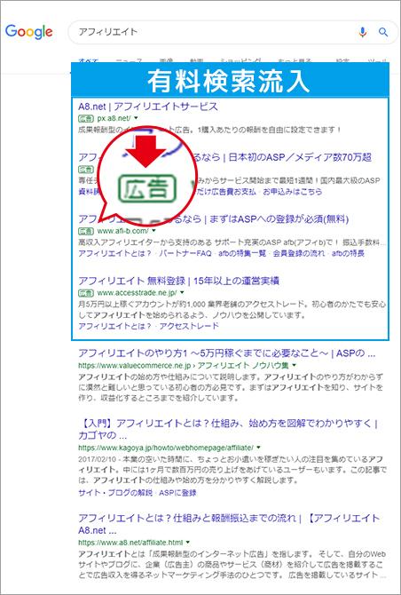 有料検索流入の説明